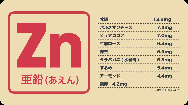 亜鉛含有量の多い食品例